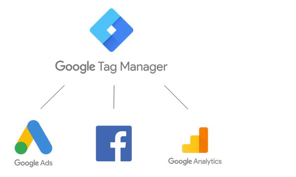 Google Tagmanager